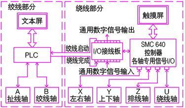 全自动绕线机的控制器PLC模块如何选择比较好?