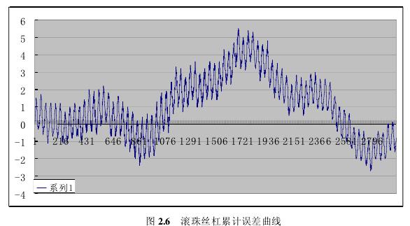 全自动绕线机的误差来源分析