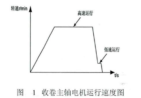 CNC绕线机绕线生产工艺要求介绍